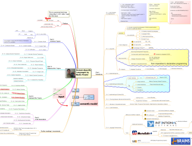 Astah in 5min practical astah tips for your software modeling today i finished reading the thick black book domain specific languages by martin fowler heres the personalmind map of the book ccuart Choice Image