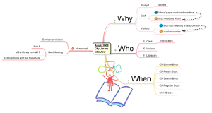 """User Wish"" Mind Map"