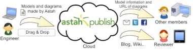 Astah_Publish