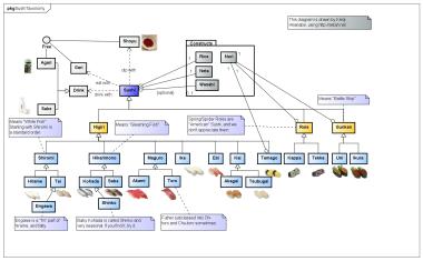 Sushi Taxonomy by UML
