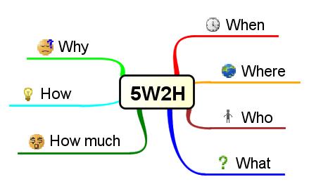 5W2H Astah in 5min