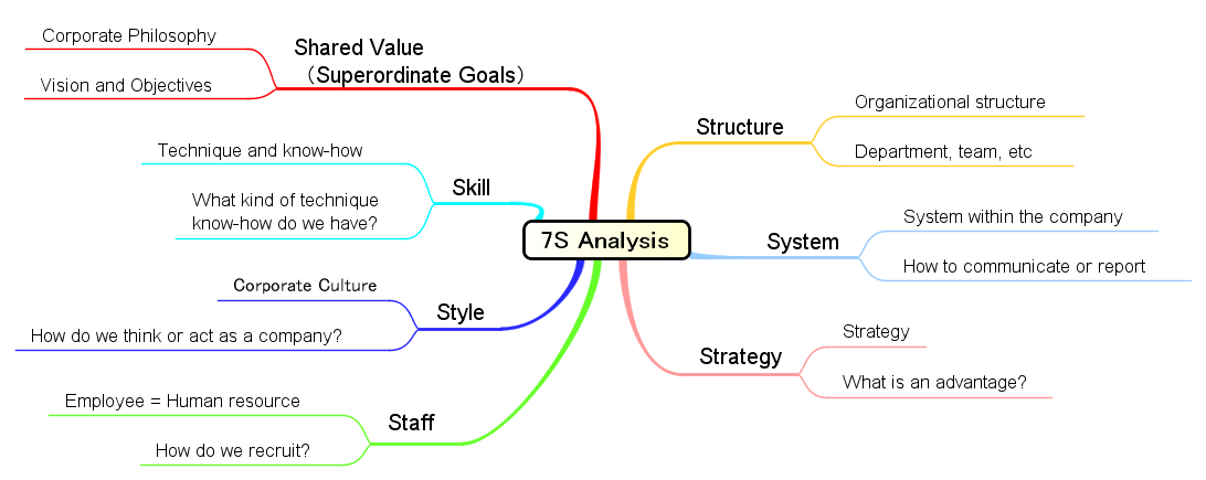 bp 7s analysis And formal processes and it systems the 7s model can be used in a wide variety of situations y y y y improve the performance of a documents similar to mckinsey 7s framework of analysis for.