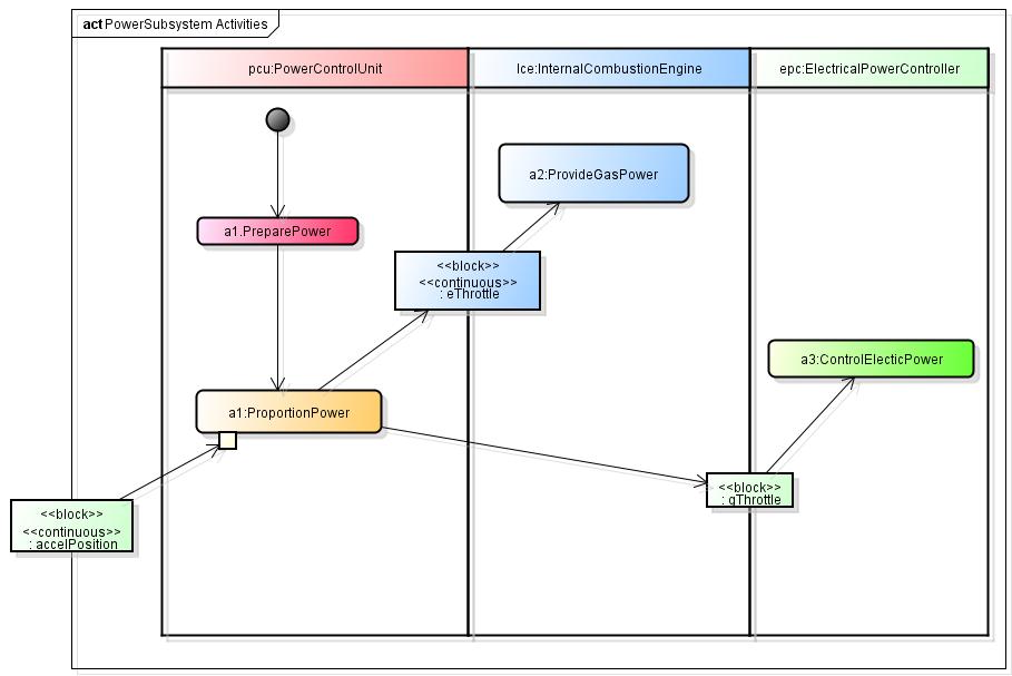 astah sysml activity diagram   astah in minastah sysml activity diagram