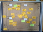 Agile practices mapped onto SECI model