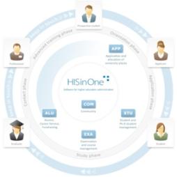 HisinOne-Blog21