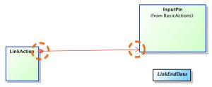 Astah UML Class Diagram Composition