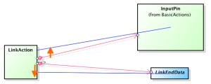Astah Professional Composition UML Class Diagram