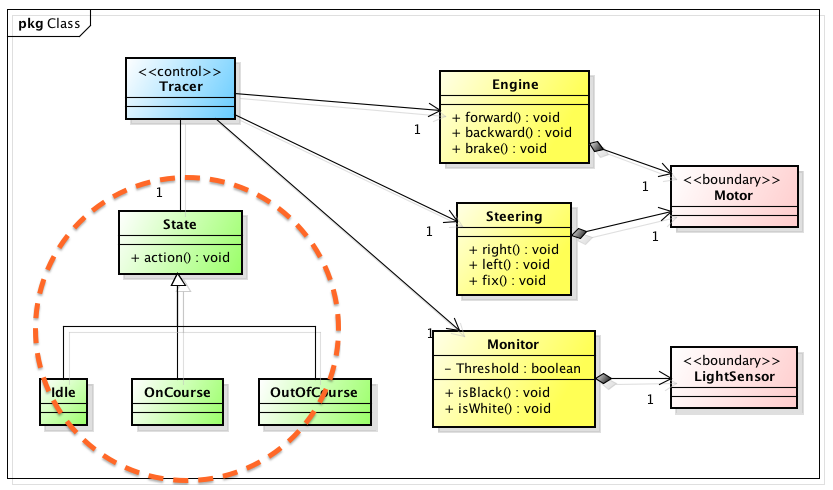 Line presentations in astah 1 how to represent generalizations astah uml class diagram ccuart Image collections