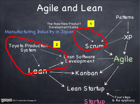 Japan's influence to Agile and Lean