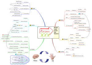 Drink Lean from the Source -- mind map