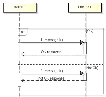 multiple return messages in sequence diagram   astah in minmultiple return messages in sequence diagram