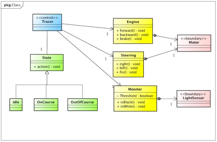 Astah, UML, Class Diagram