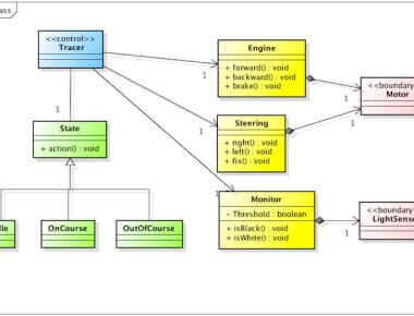 Astah UML Class Diagram