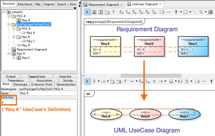 Requirement Diagram UML UseCase