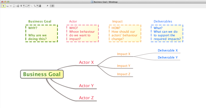 Astah_Professional_Impact Mapping