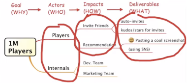 Impact Mapping 4