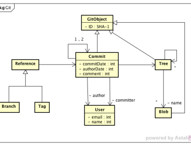 Astah in 5min practical astah tips for your software modeling there ccuart Choice Image