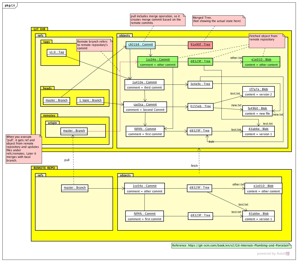 Git Data Model Astah In 5min