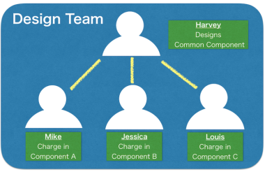astah, uml, team, collaborative