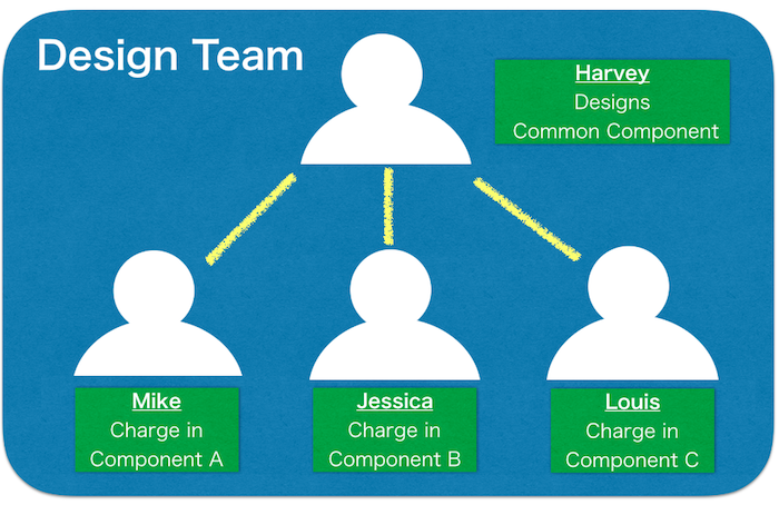 astah, uml, team, collaborative