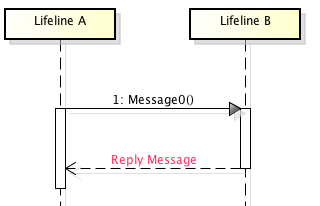 Astah_Sequence_diagram_reply_message