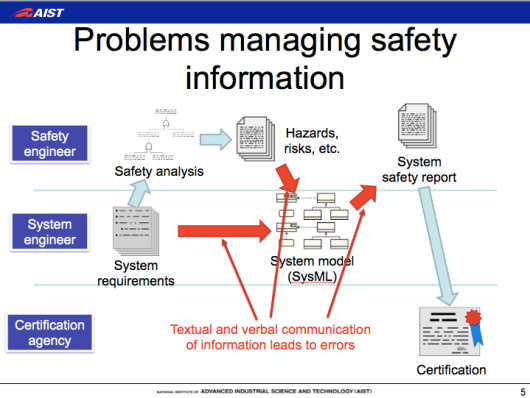 SafeML, SysML, safety-critical system development