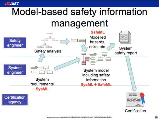 SysML, SafeML, safety-critic systems development