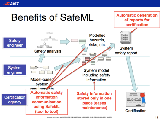 sysML, SafeML, safety-critical systems development