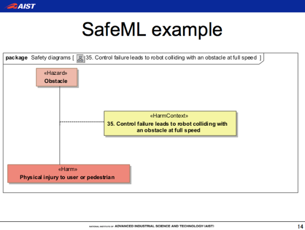 SafeML, SysML, safety-critical systems development