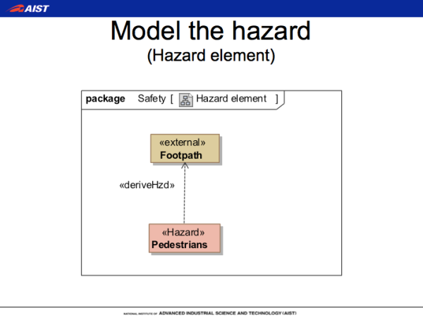Modeling Hazards in SafeML