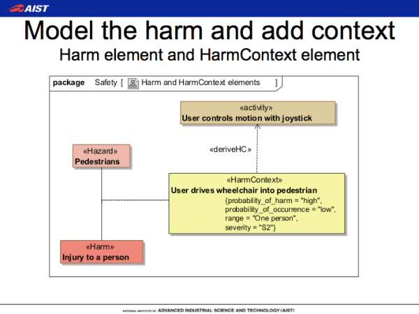 Creating SafeML Diagram - modeling harm and context