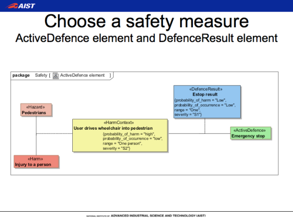 SafeML examples - safety measure
