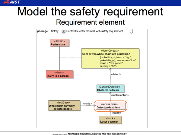 SafeML Sample Diagrams