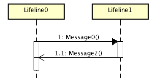 astah asynchronous message sequence diagram   astah in minastah asynchronous message sequence diagram