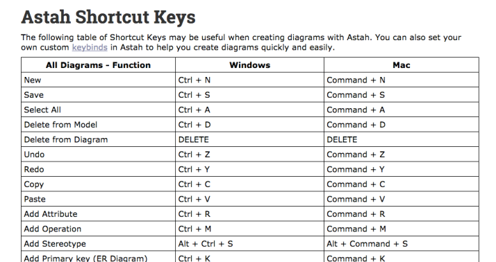 Astah Shortcut key list