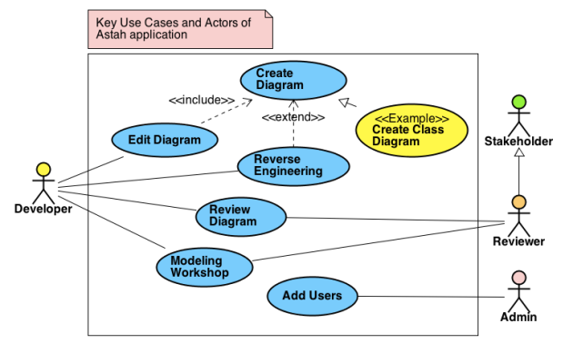 key-use-cases-as-a-use-case-diagram-agile-astah