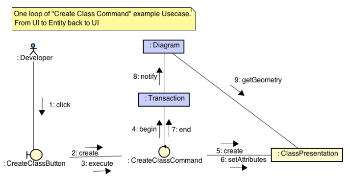 use-case-mehanics-as-communication-diagram
