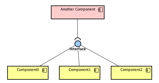 Component Diagram  Draw Multiple Usages Of A Provided Interface In The Same Diagram